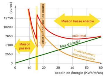 graphique-batiment-passif