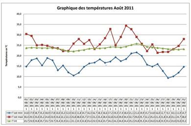 graphique-temperatures-aout-2011