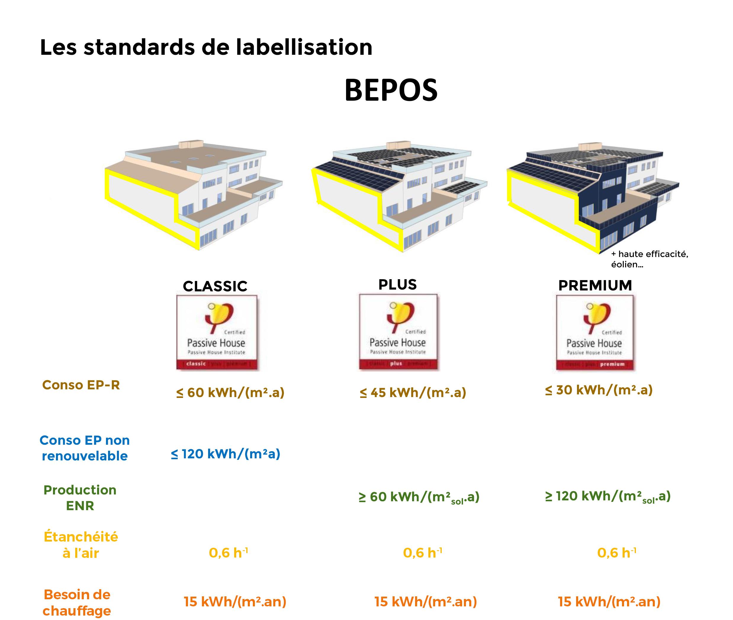 Illustration évolution label BP