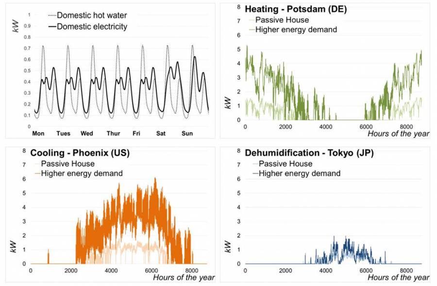 Profils de consommation annuels pour différents usages et différents climats, utilisés pour le calcul du facteur Ep-R.
