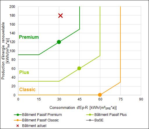 Diagramme de résultat en consommation et production