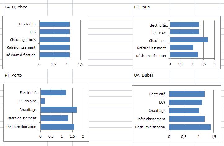 Facteurs Ep-R dans quatre zones climatiques différentes.