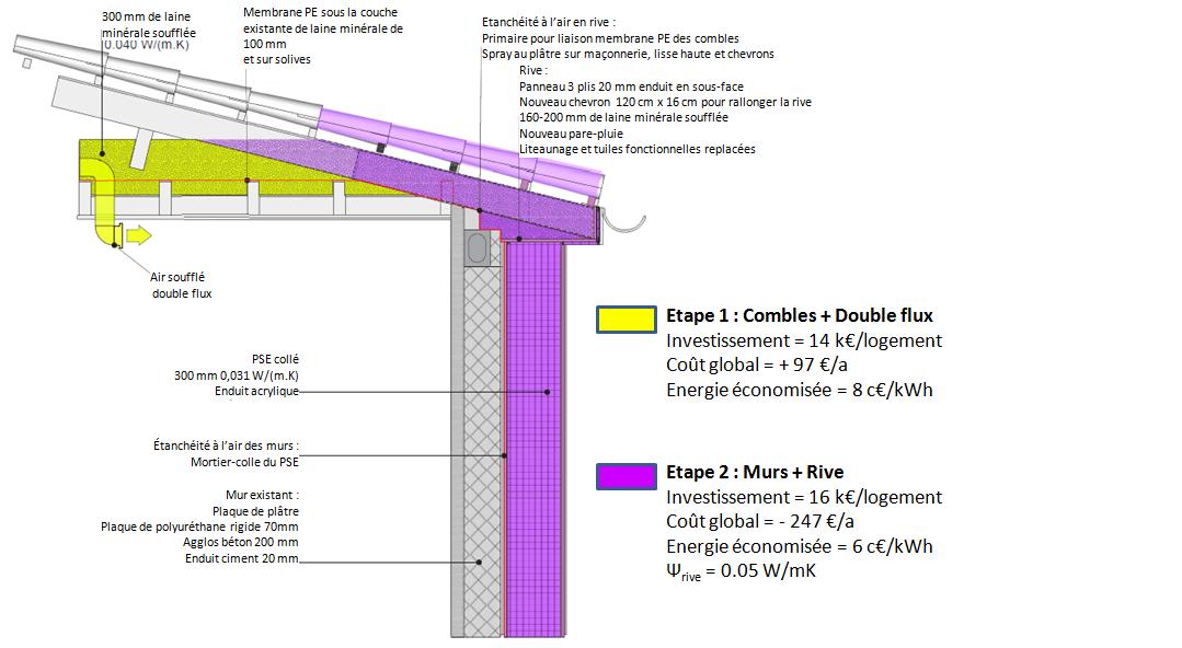 la maison passive d tails raccords mur toiture. Black Bedroom Furniture Sets. Home Design Ideas