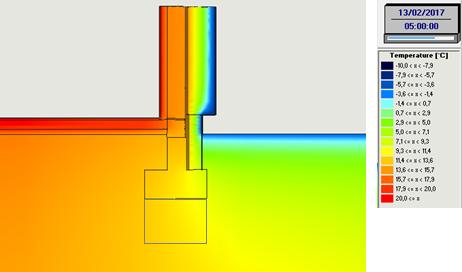 Simulation Wufi 2D : déphasage par isolation périmétriqueß = 2 mois (- 2kWh/m² sur le besoin de chauffage calculé par le PHPP)