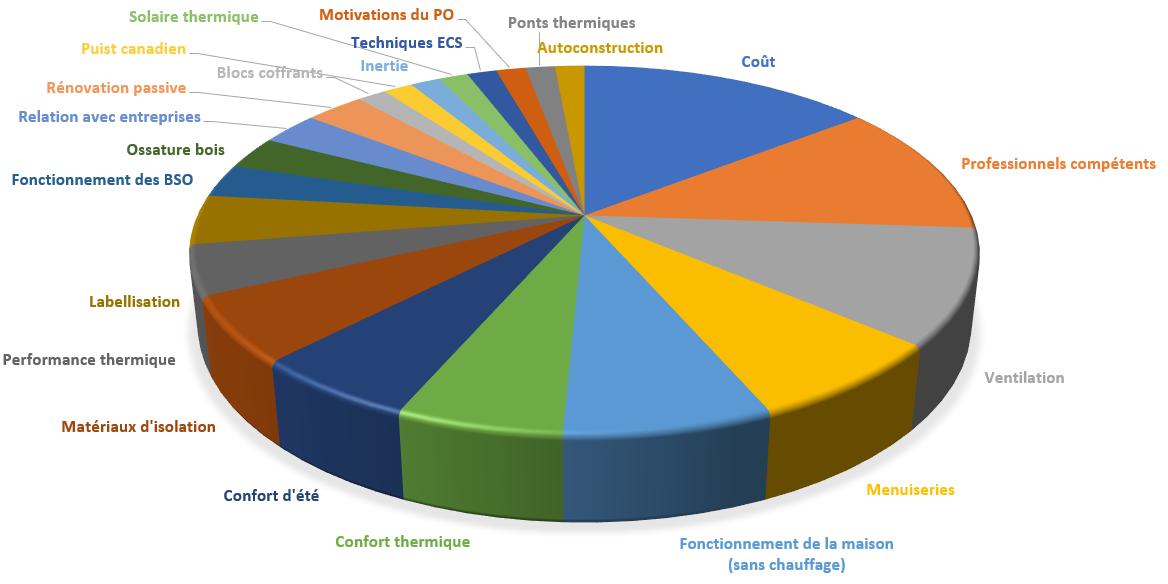 graphique répartition des questions posées